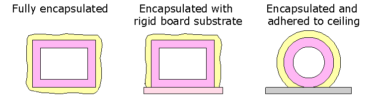 3 methods used to encapsulate ducts