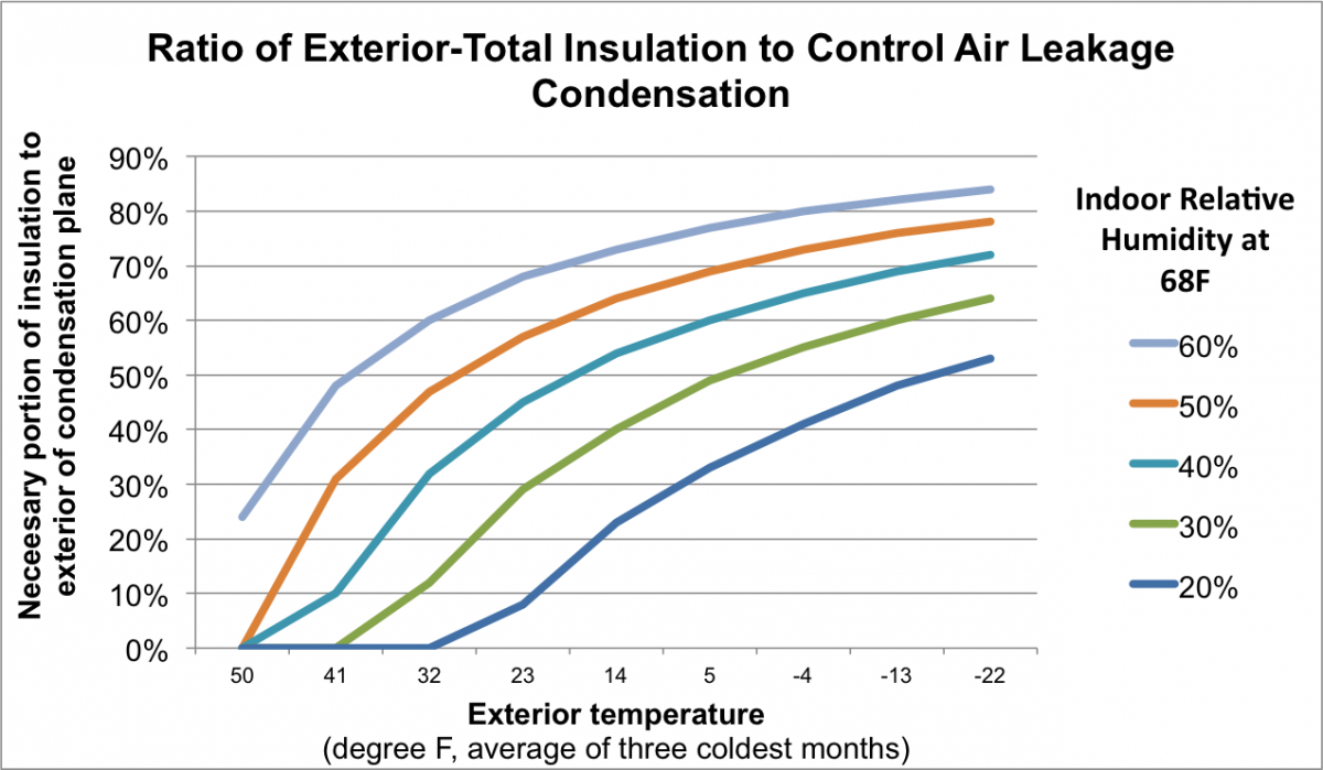 Insulation for condensation control
