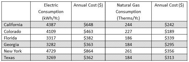 Table of expected annual energy use and annual cost ($), for a typical household using 60 gallons/day, for selected states.