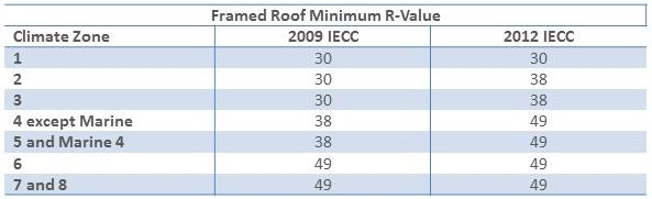 Attic Insulation Requirements per the 2009 and 2012 IECC