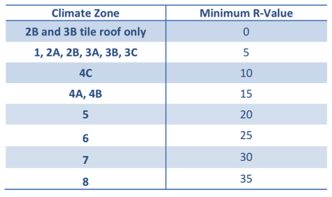 Insulation required for Condensation Control per the 2009 and 2012 IRC.