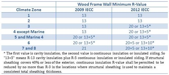 Minimum Wall R-Values Required by the 2009 and 2012 IECC