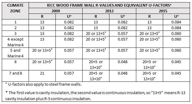 Minimum R and U Values for Frame Walls