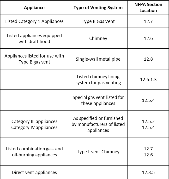 Acceptable Venting Types for Different Combustion Appliance Types