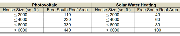 ZERH Requirements for south roof area