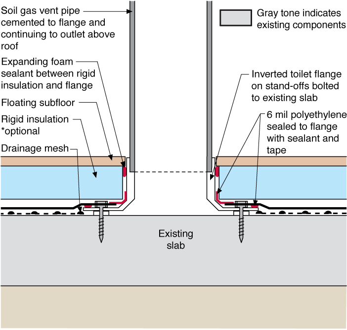 Detail showing connection of a radon vent stack to an existing basement slab