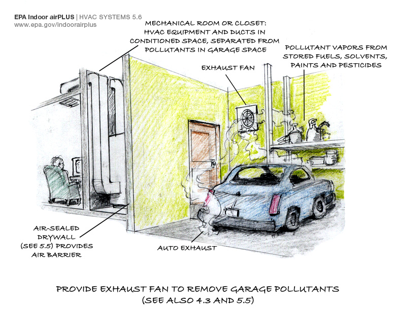 Installing a garage exhaust fan is one important step in keeping auto exhaust and other pollutants out of the home