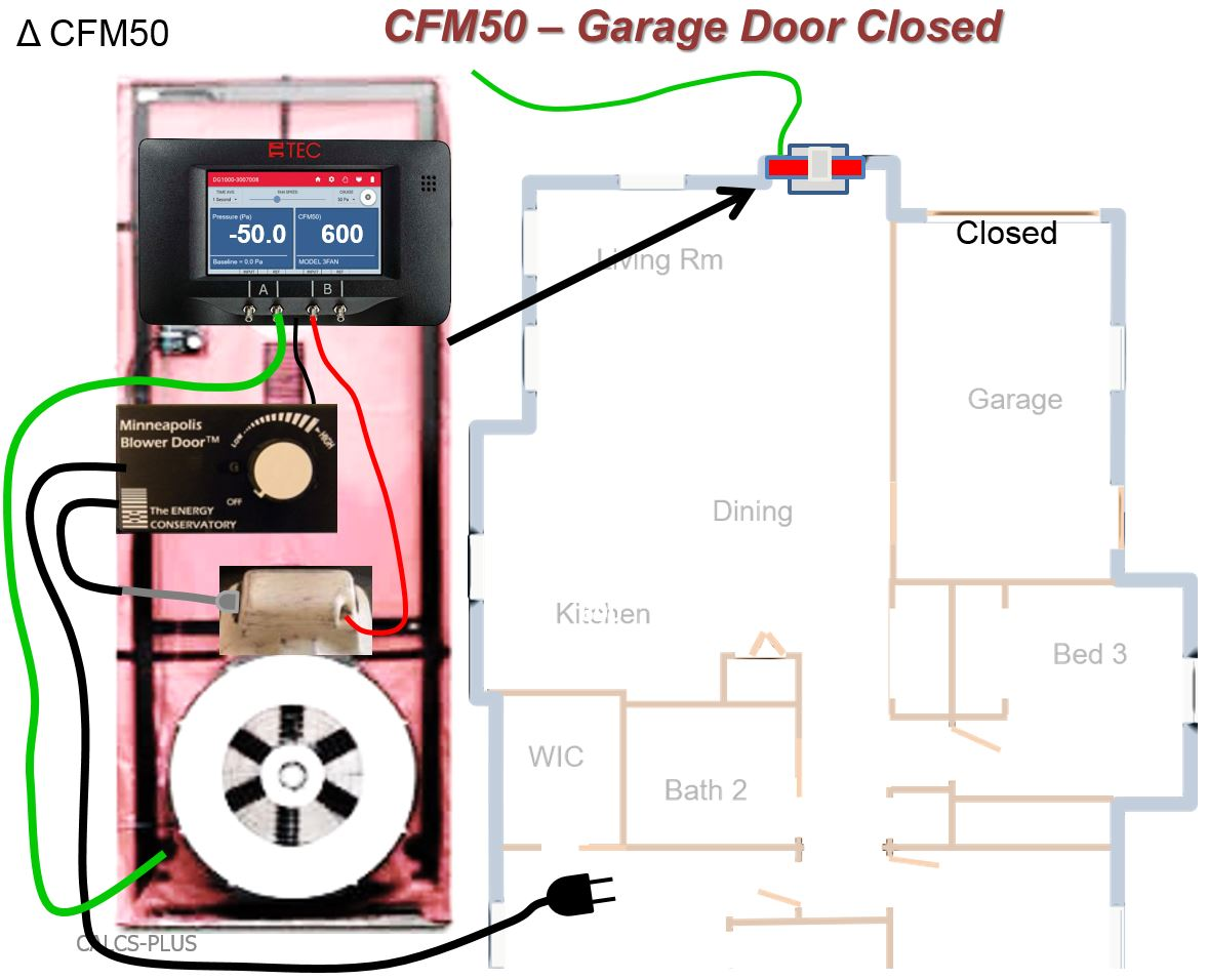 The air tightness of the house-garage air barrier can be tested using a CFM50 test that is first run with the garage door to outdoors closed