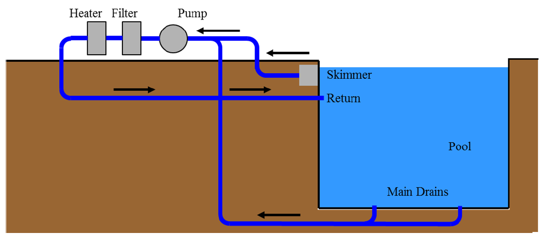 Figure 1. Depiction of a pool plumbing system with filter, heater, skimmer, and pool pump