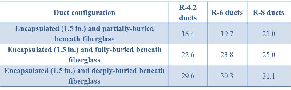 R-values of burried ducts