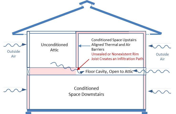Figure 2. Uninsulated, unsealed, or missing rim joists allow attic air and heat into the floor cavity