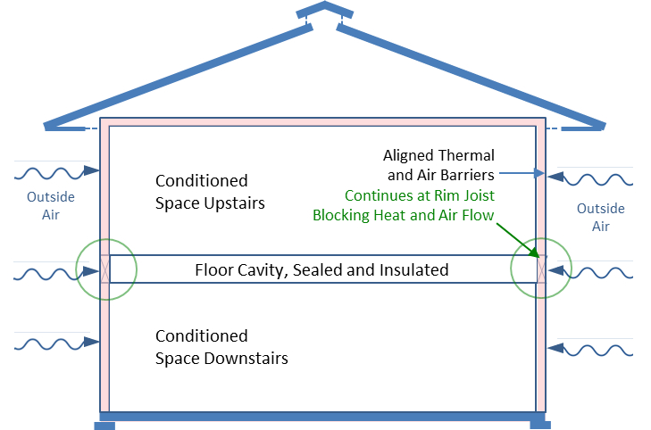 Figure 3. Thermal and air barriers at the rim joist block Infiltration into the floor cavity and integrate with the whole house thermal and air barriers in the walls above and below