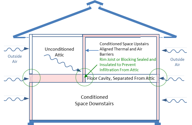 Figure 4. Thermal and air barriers at rim joist or new blocking prevent Infiltration of unconditioned air into the floor cavity.
