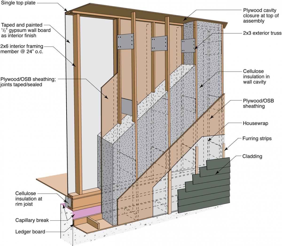 Double stud wall framing building america solution center for Exterior framing