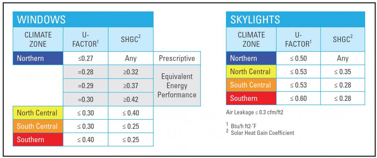 ENERGY STAR Climate-Specific Criteria for Windows and Skylights