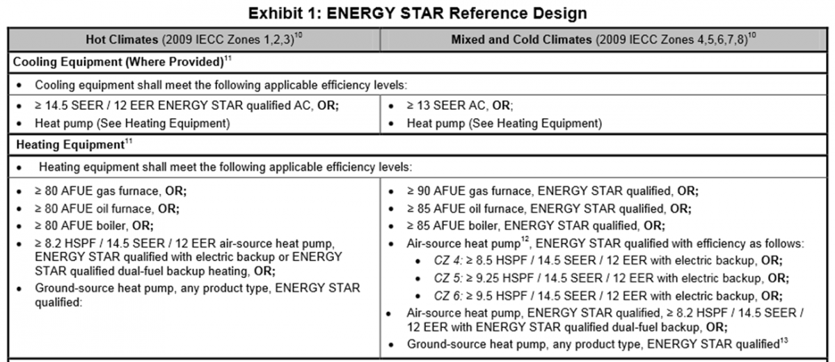 Exhibit 1: ENERGY STAR Reference Design