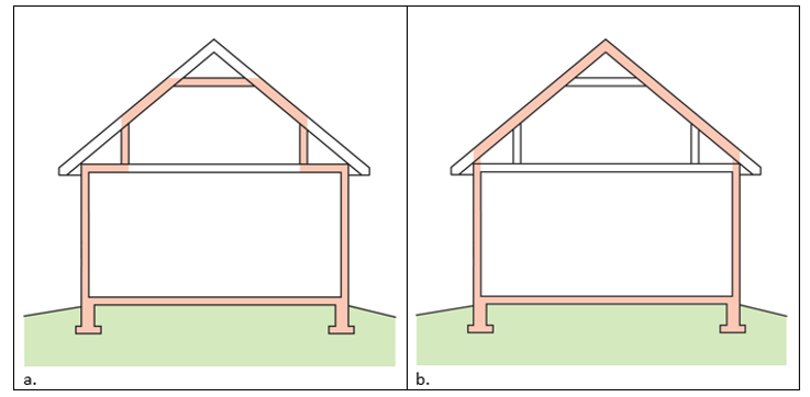 A 1- and ½-story home with a room located in the attic and the thermal boundary located at either a) the walls and ceiling of the attic room with small vented attic spaces or b) the roof line for an unvented attic