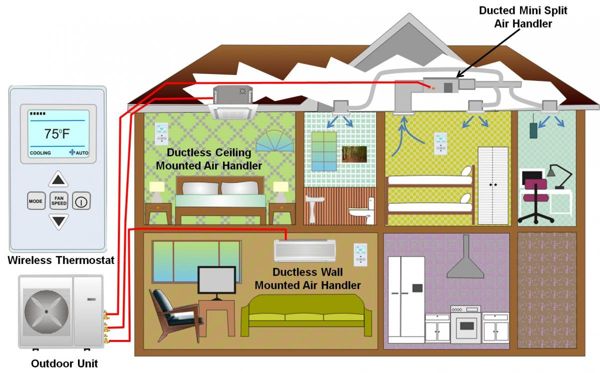 Mini Split Ductless Heat Pumps Building America