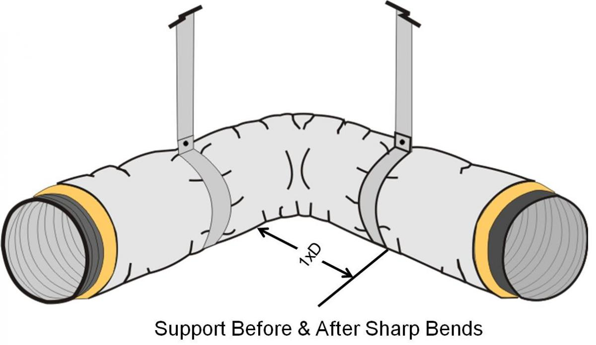 Support before and after sharp bends