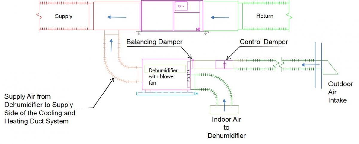 The dehumidifier draws air from both a common area in the house and from outside, dehumidifies it, and adds it to the supply side of the air handler for distribution