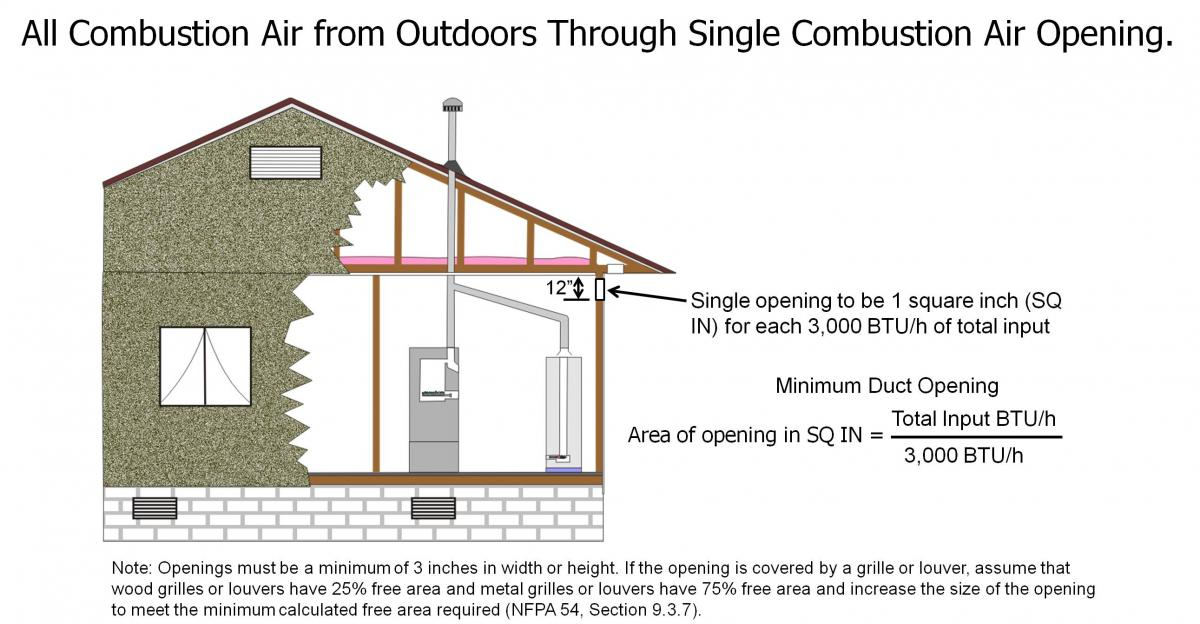 Combustion air is provided to the CAZ from outside through a horizontal duct in the outside wall.