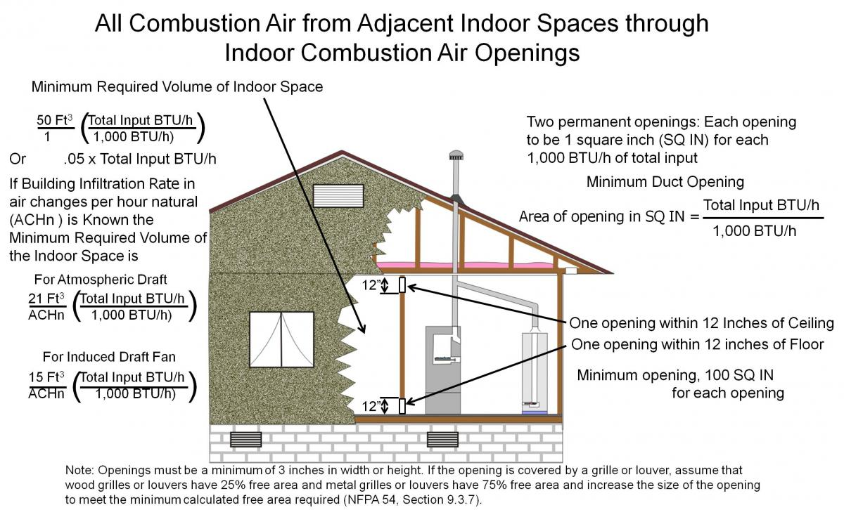 Combustion air is provided to the CAZ from inside through horizontal ducts in the inside wall.