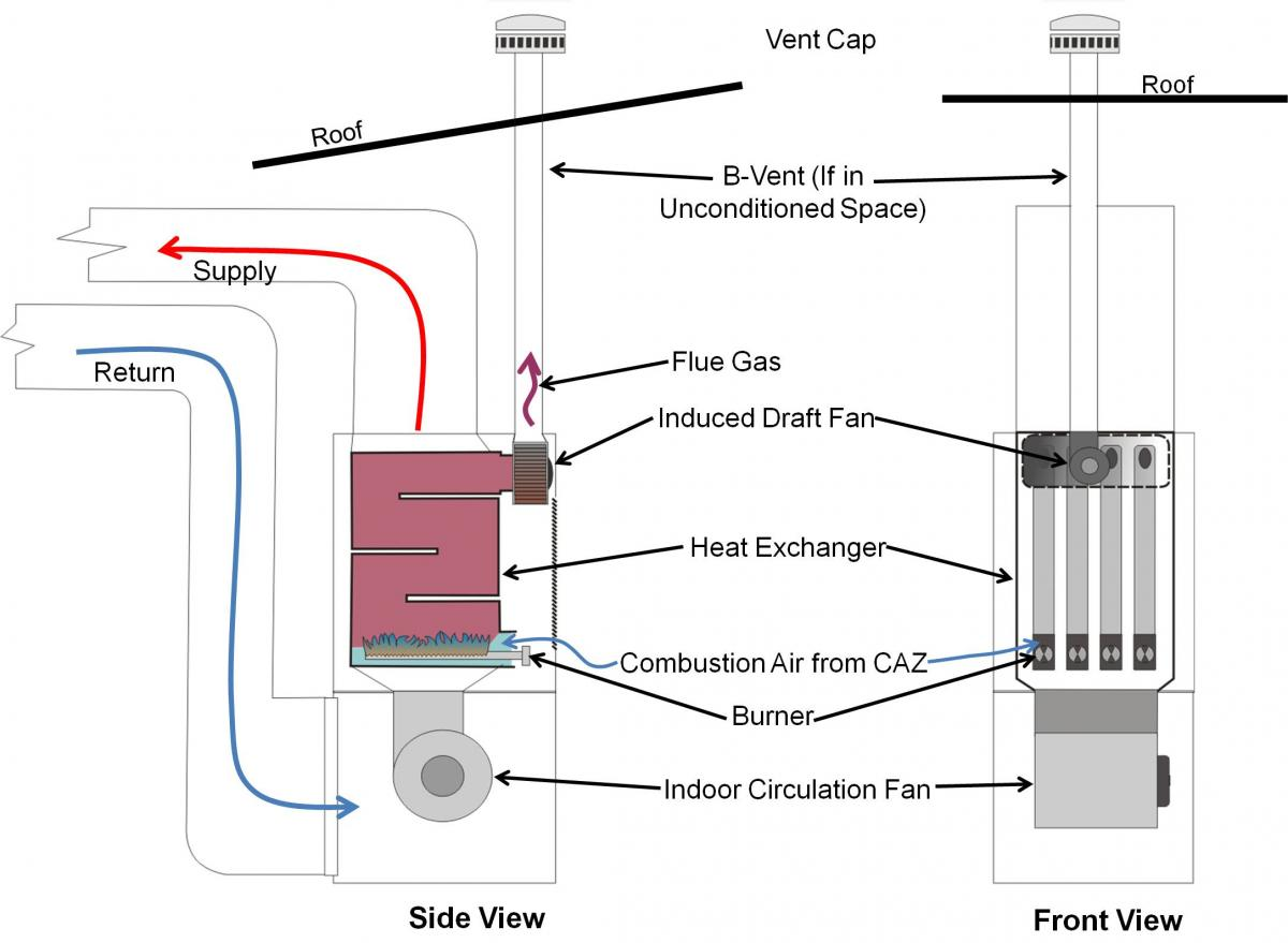 Category I Gas Furnace With An Induced Draft Fan