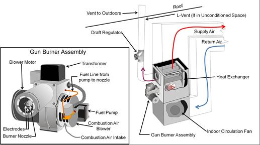Category III furnace