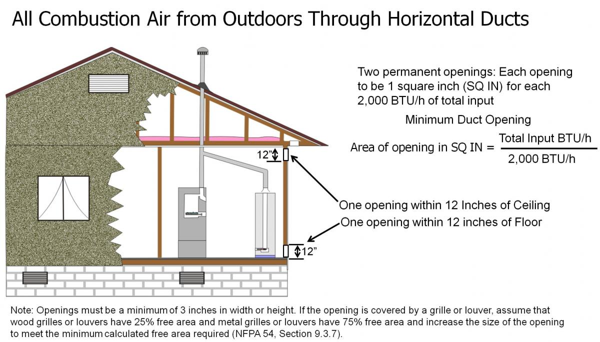 Combustion air is provided to the CAZ from outside through horizontal ducts in the exterior wall.