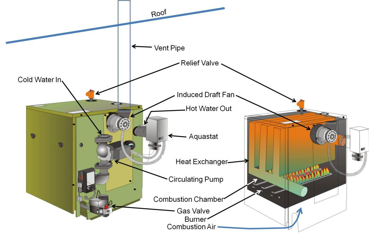Category I induced draft boiler