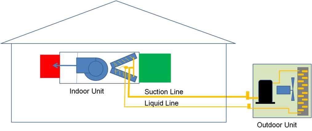 Traditional split-system