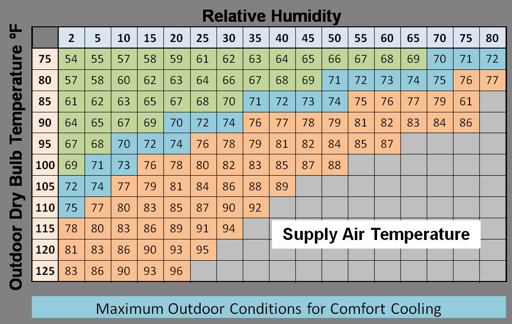 Cooling Air Temperatures That Can Be Achieved By A Direct Evaporative Cooler At Various Outdoor Conditions