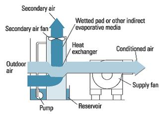Indirect evaporative cooler diagram