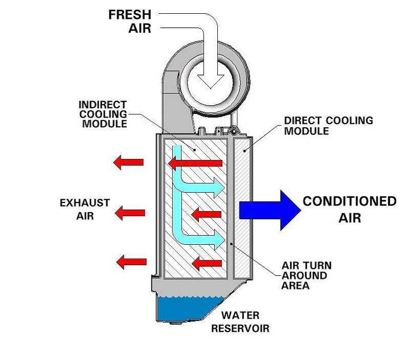 Indirect/direct evaporative cooler blower diagram