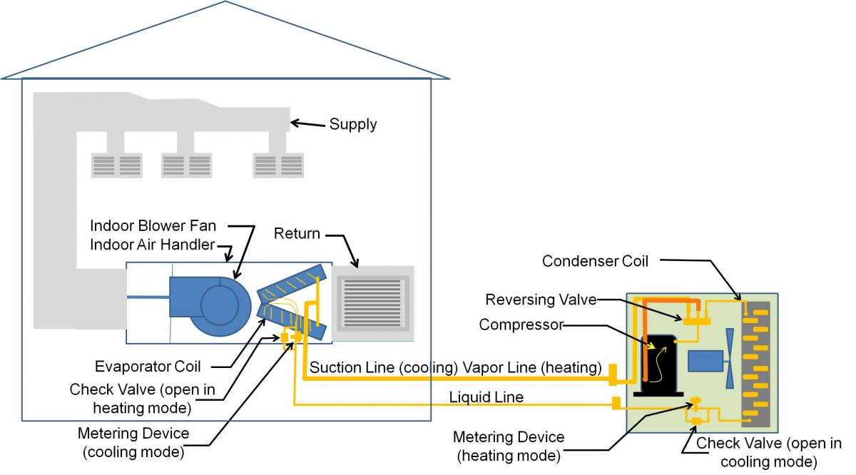 Split-system air source heat pump