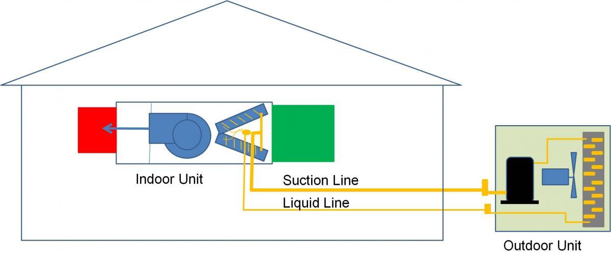 Split unit heat pump