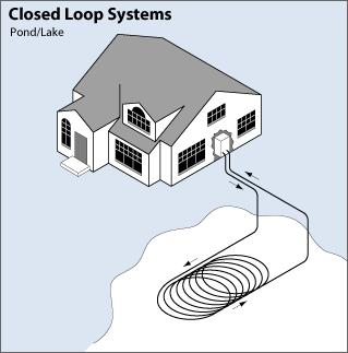 Closed loop system - water source