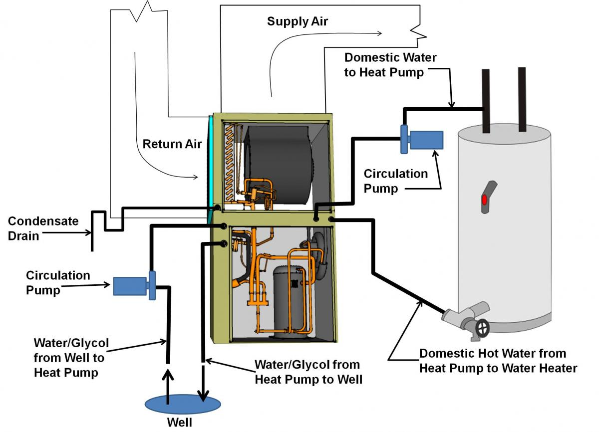 Ground Source Heat Pump Wiring Diagram Trusted Diagrams Coleman Typical System Diy Enthusiasts U2022