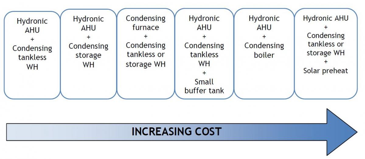 Relative costs of six water and spacing heating combo system equipment configurations