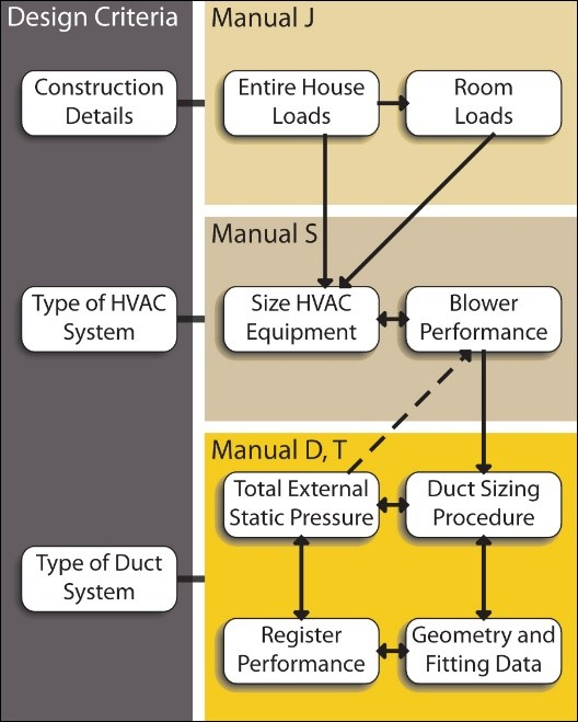 ACCA manuals pertaining to each stage in the HVAC design process
