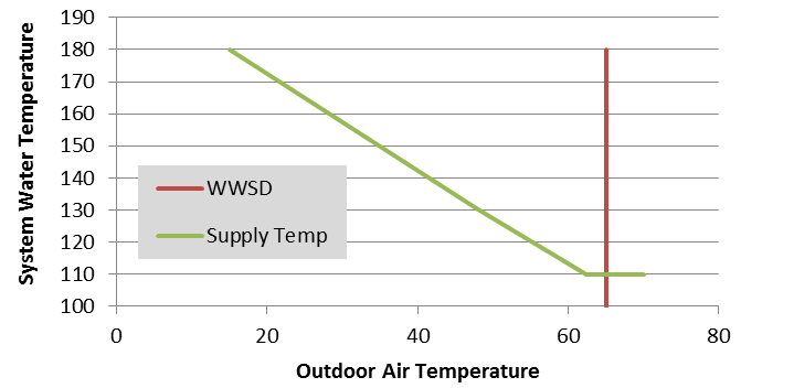 A sample outdoor reset control curve shows the warm weather shut down (WWSD) point, the outdoor temperature above which no heat is provided