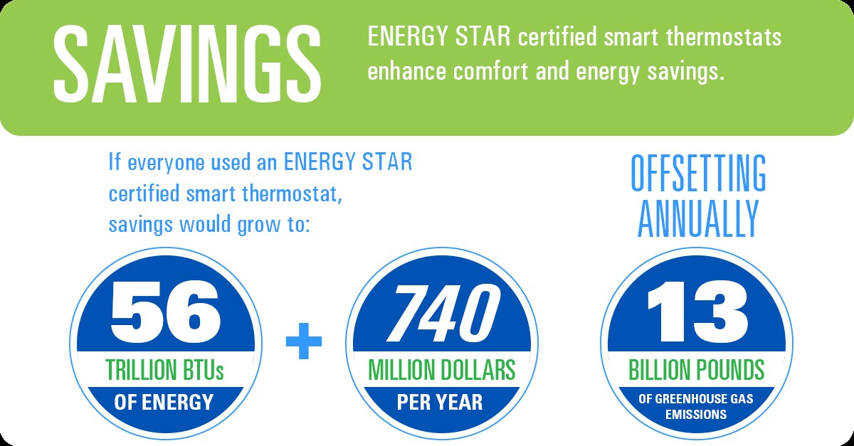 ENERGY STAR certified smart thermostats improve occupant comfort while saving energy and money