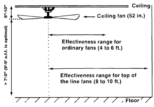 Installation dimensions for which ceiling fans are effective