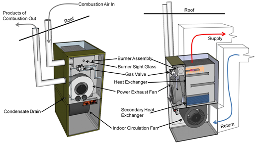 combustion furnaces