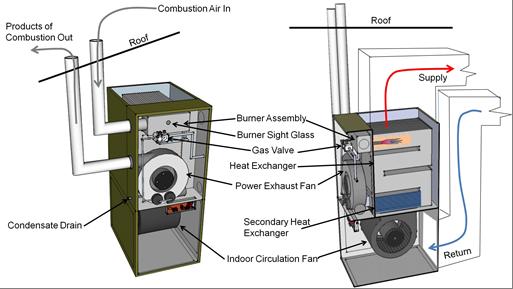Category IV furnace