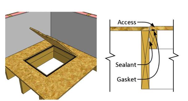 Interior access door