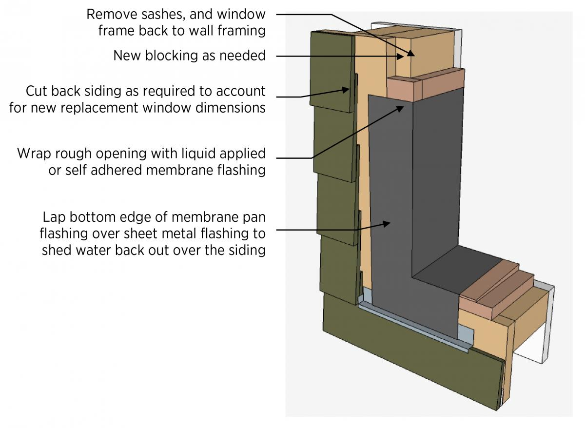 How to prep a rough opening for a new window