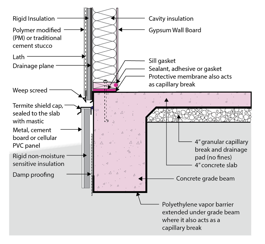 Exterior Edge Insulation For Existing Foundation Slabs