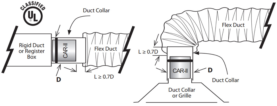 A constant airflow regulator is fitted into the neck of the supply duct to control air flow to deliver the design airflow regardless of pressure variations