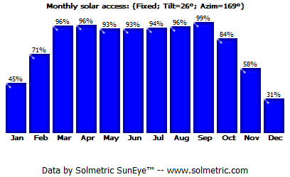 Monthly solar access